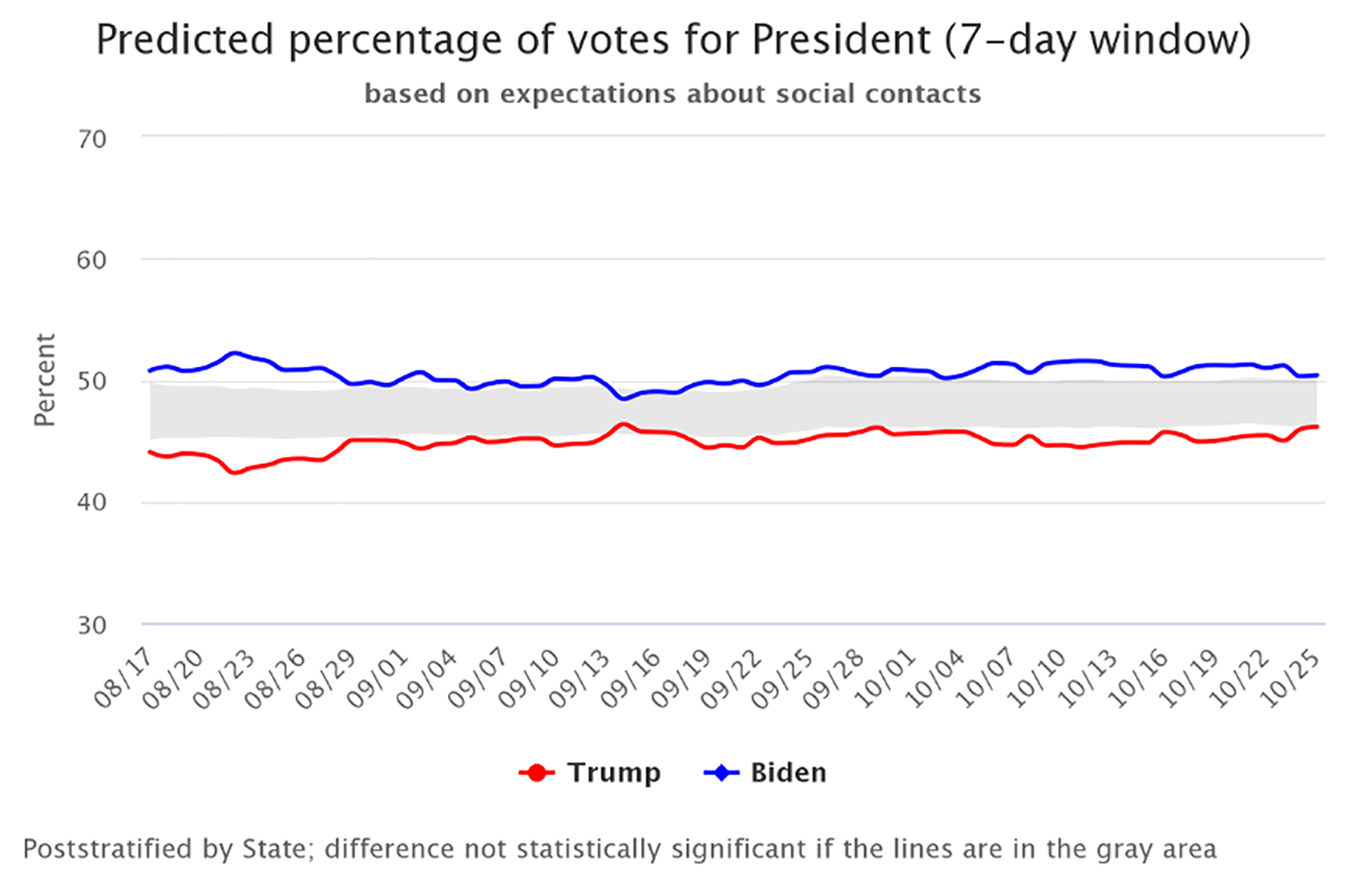 Graph shows predicted number of votes for President Trump (red line) and former Vice President Biden (blue line) based on poll respondents' expectations of how their social contacts' will vote.