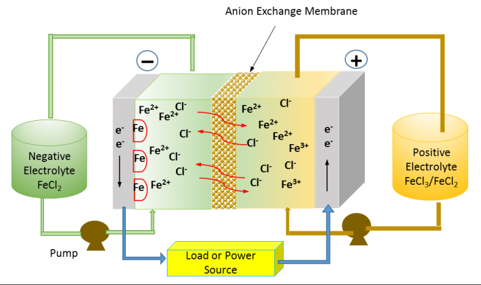 All-Iron Redox Flow Battery > narayan Group > USC Dana and David